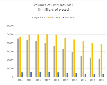 First Class Mail Volumes