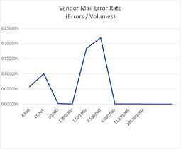 Vendor_Mail