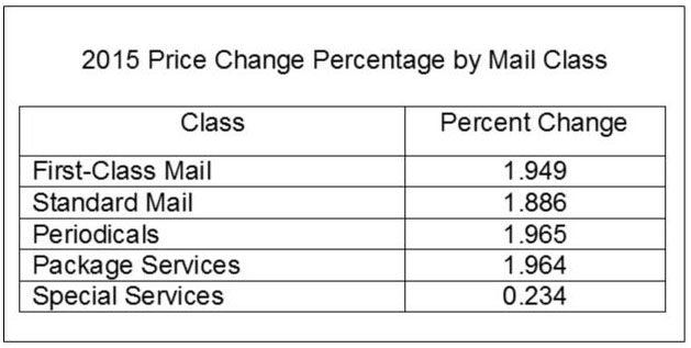 2015 USPS Rate Increase