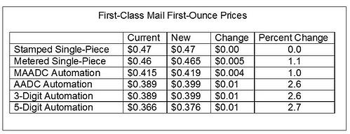 2015_Price_Increase_First_Class