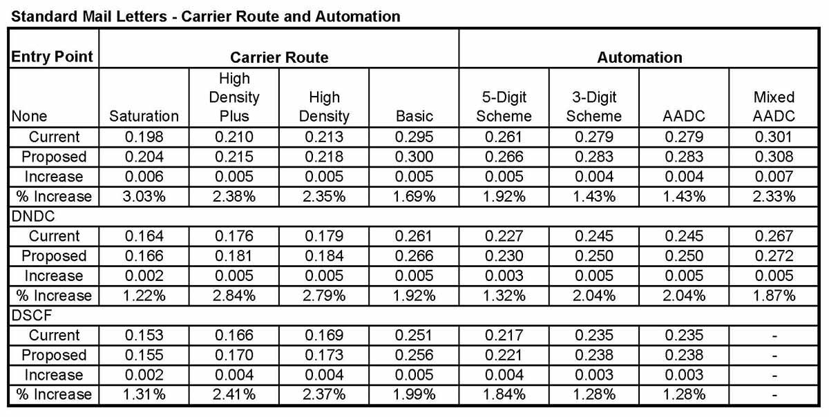 2015_Standard_Rates