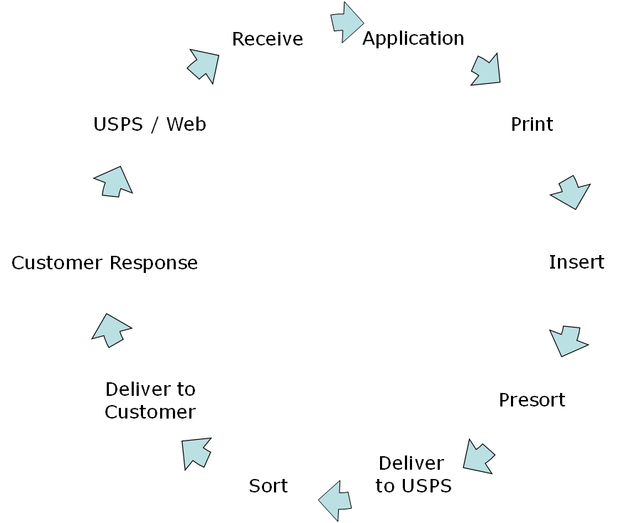 Print and Mail Consulting Services, Operational Assessment