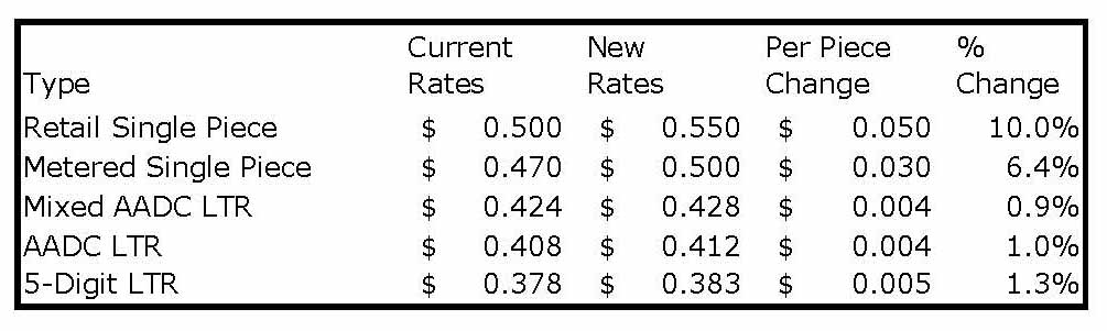 2019 Rate Change FCM