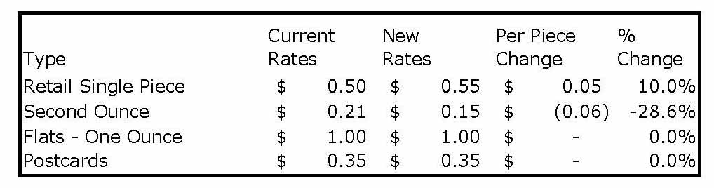 2019 Postage Rate Increase: Spenders and Savers